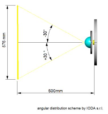 angular distribution scheme by IODA s.r.l.