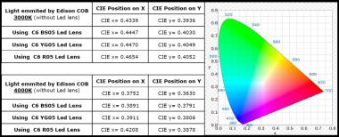 CIE Chart by IODA s.r.l.