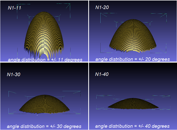 Rendering of aspherical lenses surface N-Series
