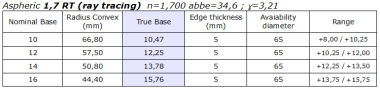 Titanium 1,7 RT Aspheric semi-finished